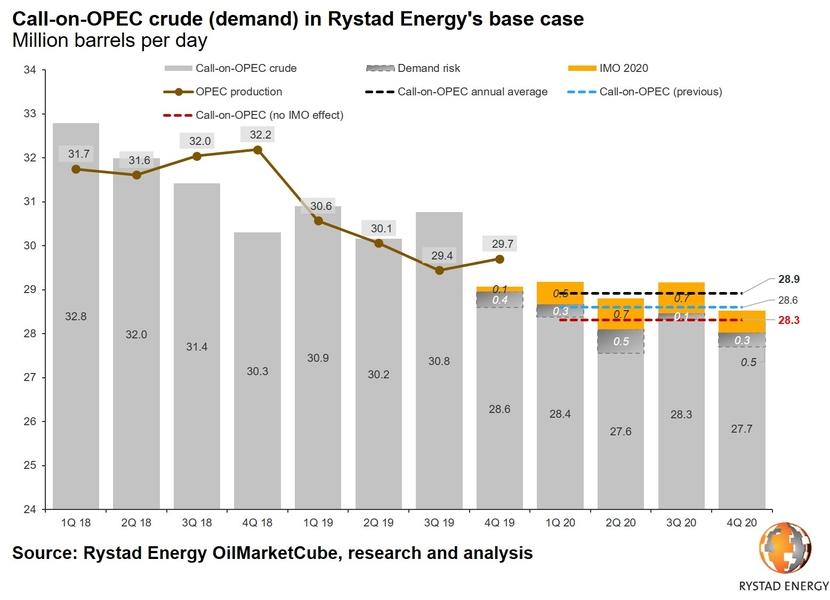 OPEC, Rystad, OPEC+