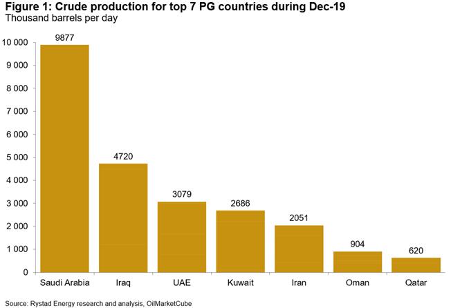 OPEC, Soleimani, Brent