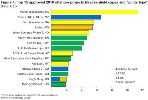 Offshore, Rystad energy, Investment