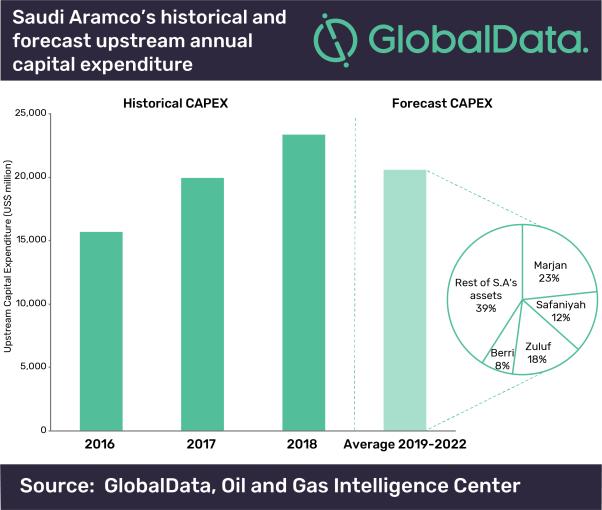 Saudi Aramco, Expansion, GlobalData, Drilling, Marjan, Berri, Zuluf