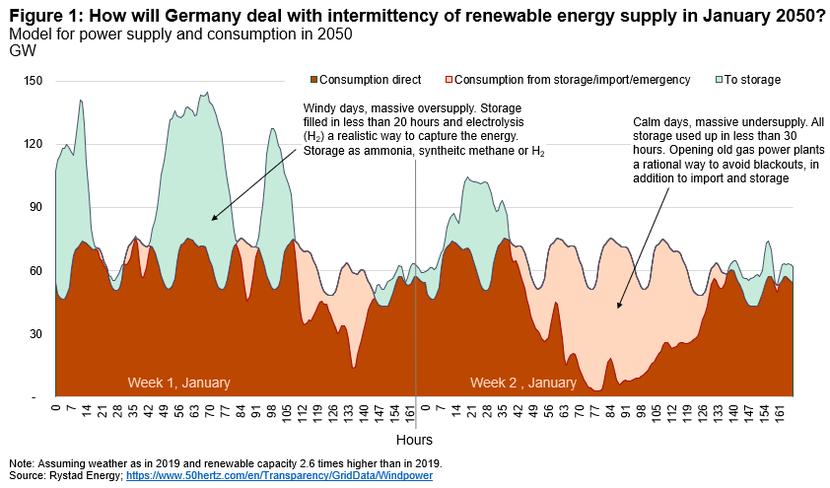 Rystad energy, Renewables, Energy transition, Fossil fuels