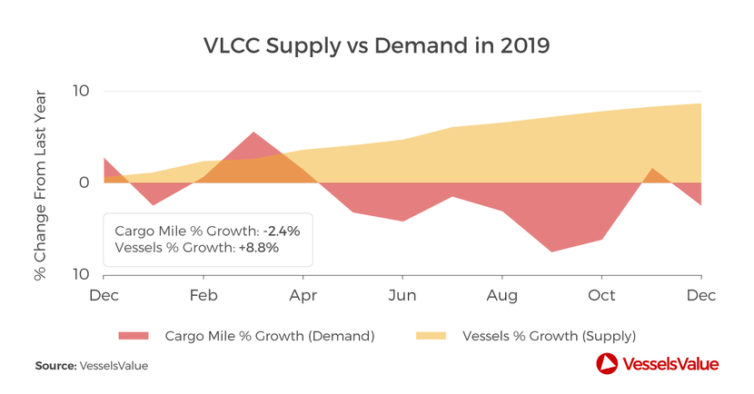 Tanker, Vlcc, Vessels, Logistics, Transportation