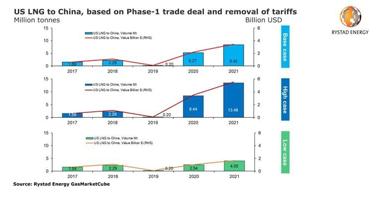 Lng, Trade deal, Donald trump, Xi jinping