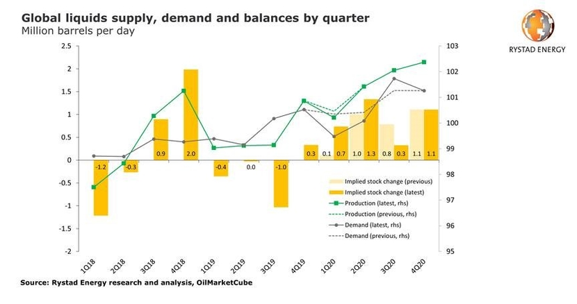 Rystad energy, Coronavirus, Demand, OPEC