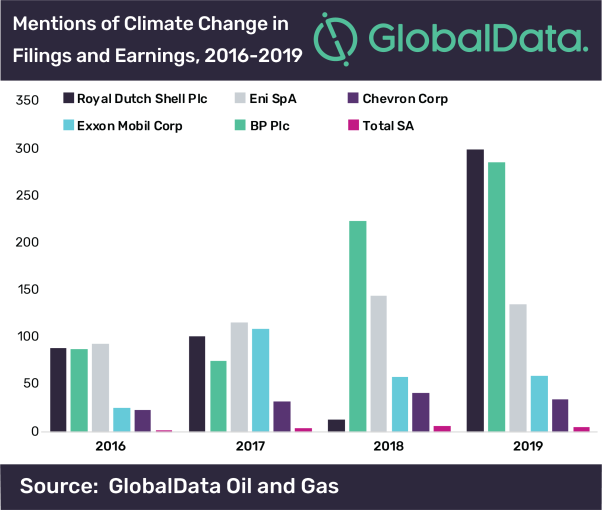BP, Shell, Chevron, ExxonMobil, Sustainability, Climate change, Energy transition
