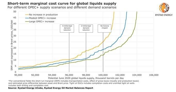 Rystad energy, Price war, US shale, Saudi Aramco