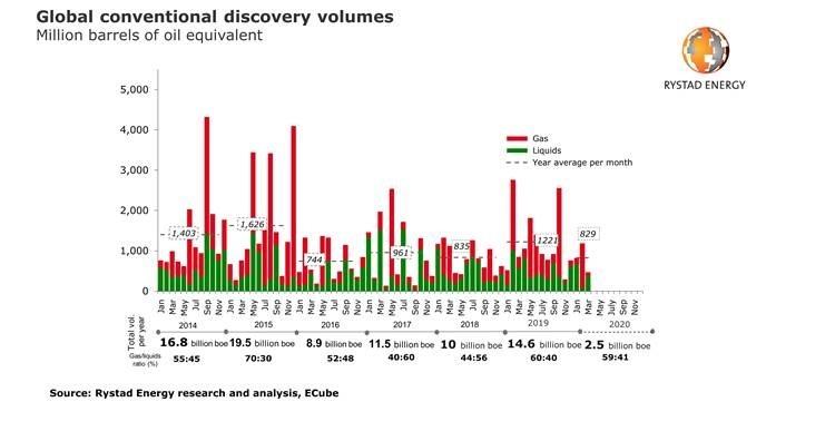 Rystad energy, Exploration, Coronavirus, Covid-19