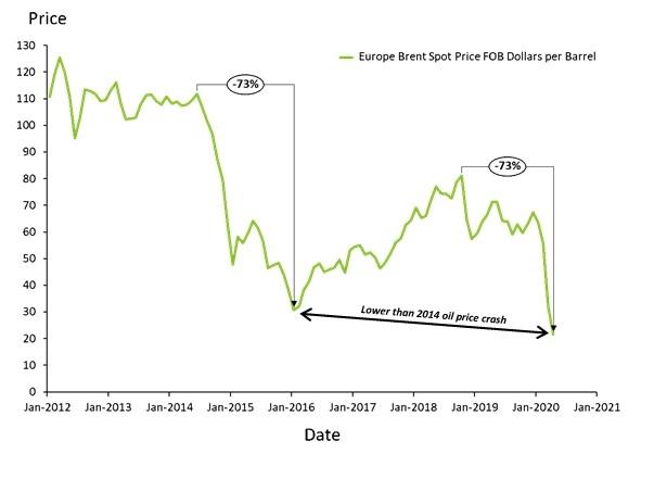 Figure 1: Brent Spot Oil price (US$ per Barrel). Data: Thomson Reuters