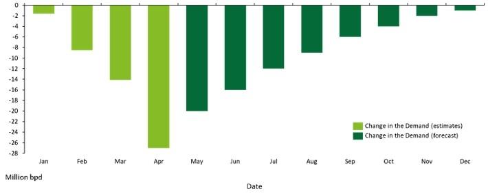 Figure 2: 2020 global oil demand analysis (million barrels per day). Data: Rystad Energy