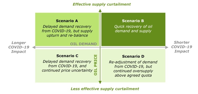 Figure 3: Scenario analysis for the O&G Industry