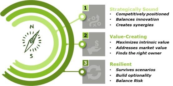 Figure 4: The Resilient Portfolio Characteristics