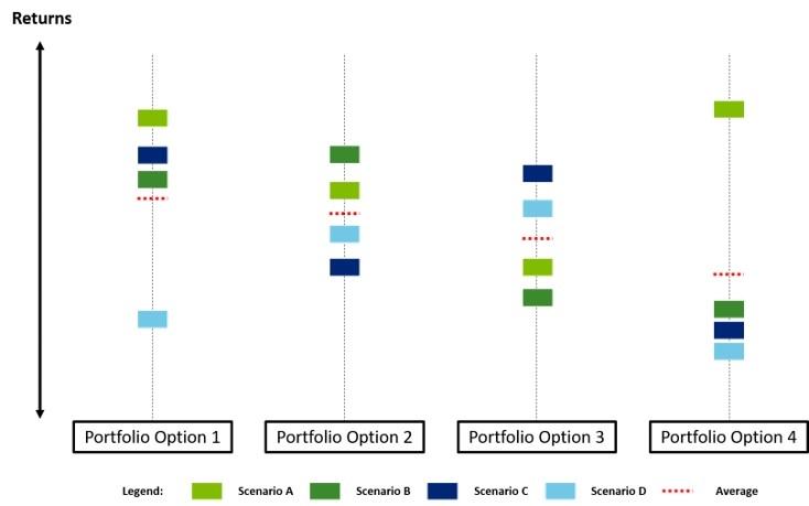 Figure 5: Scenario Analysis of Portfolio Options
