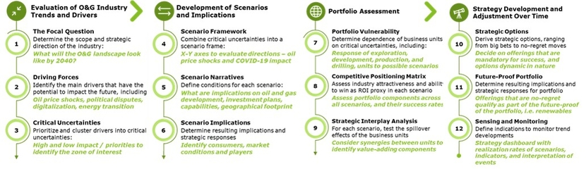 Figure 6: How to Achieve Portfolio Resilience