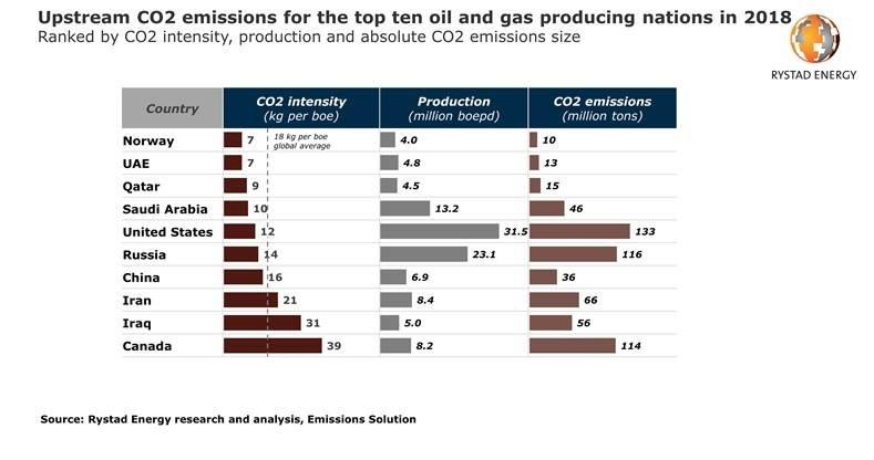 Emissions, Environment, Sustainability