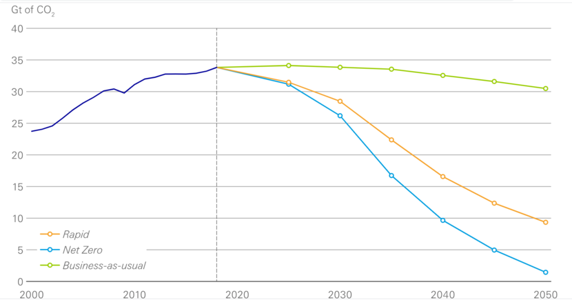 Oil demand, BP, Energy transition, Sustainability