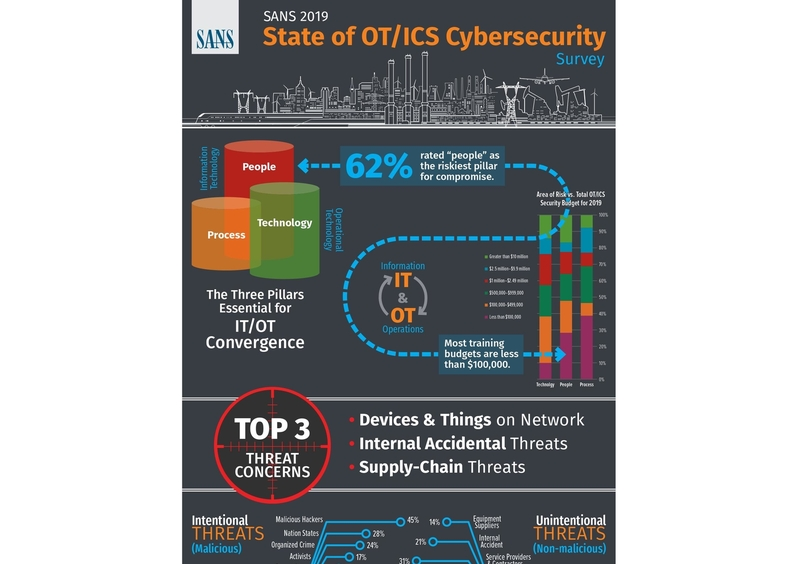 Cybersecurity, Digital, Digitalisation, Digital transformation, Cloud services